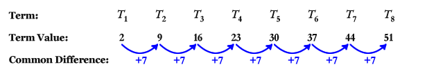 Terms in a linear number sequence.