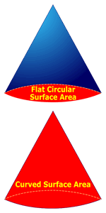 Cone Surface Area
