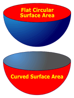 Hemisphere Surface Area